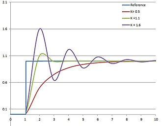 PID controller - Response of PV to step change of SP vs time, for three values of Kp (Ki and Kd held constant)