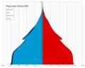 Papua New Guinea single age population pyramid 2020.png