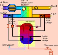 En plus de l'échangeur thermique, (au centre), une micro pompe à chaleur extrait des calories de l'air et de l'eau sortant pour les réinjecter dans l'air ou l'eau de la maison. Le contrôle de la température intérieure par la ventilation est le fondement des systèmes passifs.