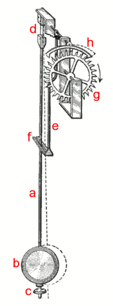 https://upload.wikimedia.org/wikipedia/commons/thumb/a/a3/Pendulum-with-Escapement.png/221px-Pendulum-with-Escapement.png