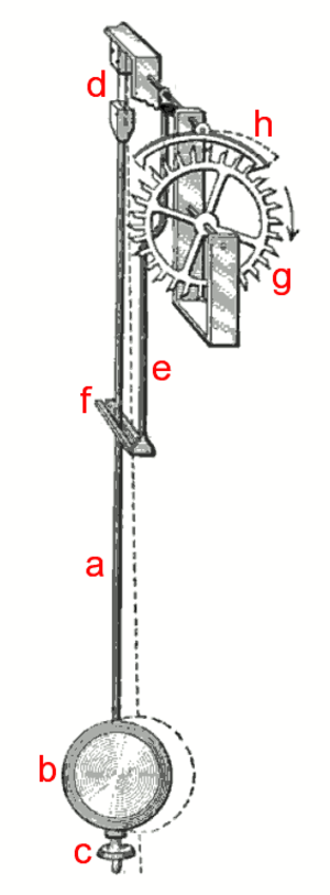 Anchor escapement - Pendulum and anchor escapement. (a) pendulum rod (b) pendulum bob (c) rate adjustment nut (d) suspension spring (e) crutch (f) fork (g) escape wheel (h) anchor