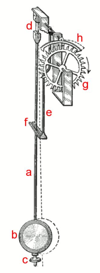 Anchor escapement - Pendulum and anchor escapement. (a) pendulum rod (b) pendulum bob (c) rate adjustment nut (d) suspension spring (e) crutch (f) fork (g) escape wheel (h) anchor