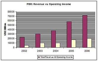 Petrobras - Petrobras' financial growth between 2002 and 2006