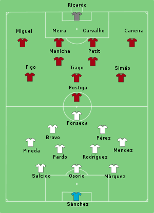 Portugal-Mexico line-up.svg
