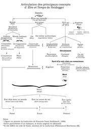 Tableau des principaux concepts de Être et Temps, avec indication de la traduction de F; Vezin (Gallimard), du terme original allemand et, le cas échéant, de la traduction de E. Martineau