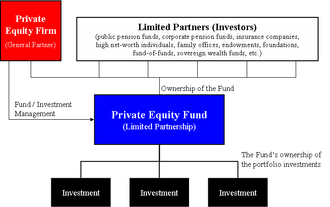 Private equity firm - Diagram of the structure of a generic private equity fund