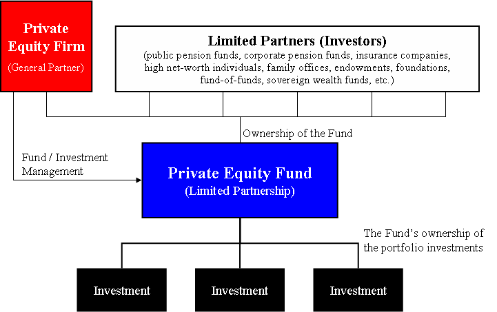 Private Equity Fund Diagram