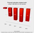 Przyrost naturalny miasta Łodzi w latach 1985-2005 (na 1000 ludności).png
