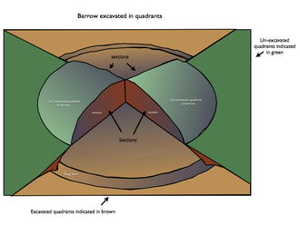 Section (archaeology) - Representation of a barrow excavated by quadrant
