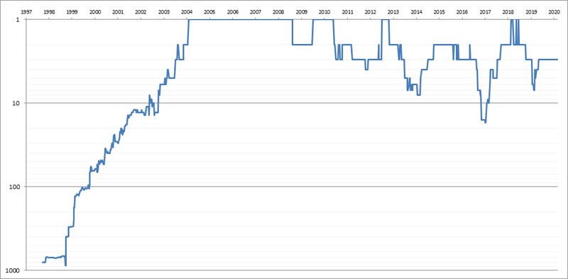 Roger-Federer-Singles-Ranking-History-Chart.png