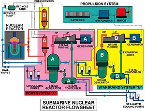 Flow diagram - Example of a flow diagram of a nuclear submarine propulsion system.