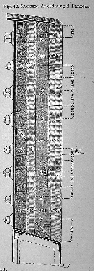 Sachsen-class ironclad - Diagram showing the layering of the ships' armor