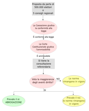 Referendum ordinamento costituzionale italiano wikipedia for Schema parlamento italiano