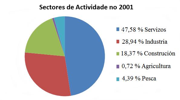 Sectores de actividade Dodro 2001