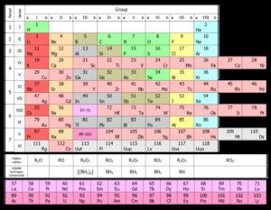 Histria da tabela peridica wikipdia a enciclopdia livre forma curta da tabela peridica conforme originalmente publicada por mendeleev e atualizada com os elementos descobertos at 2012 urtaz Image collections