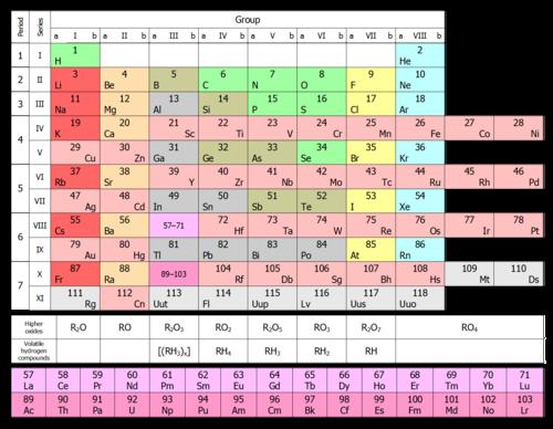 جدول تناوبی - ویکیپدیا، دانشنامهٔ آزادنسخهٔ نخست جدول تناوبی که از سوی مندلیف در سال ۱۸۷۱ منتشر شد.