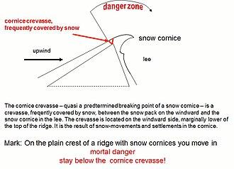 Snow cornice - Image: Snow cornice 01