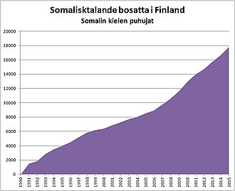 Somali community in Finland - Number of Somali native speakers residing in Finland (1990-2015).
