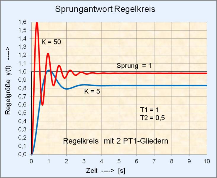 Datei:Sprungantwort Regelkreis mit 2 PT1-Gliedern.png – Wikipedia