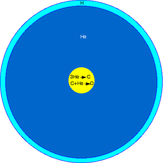 Subdwarf B star - Schematic cross-section of a B-type subdwarf