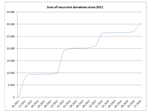 Sum of recurrent donations since 2011.PNG