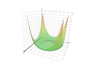 Plot (graphics) - Image: Surface plot