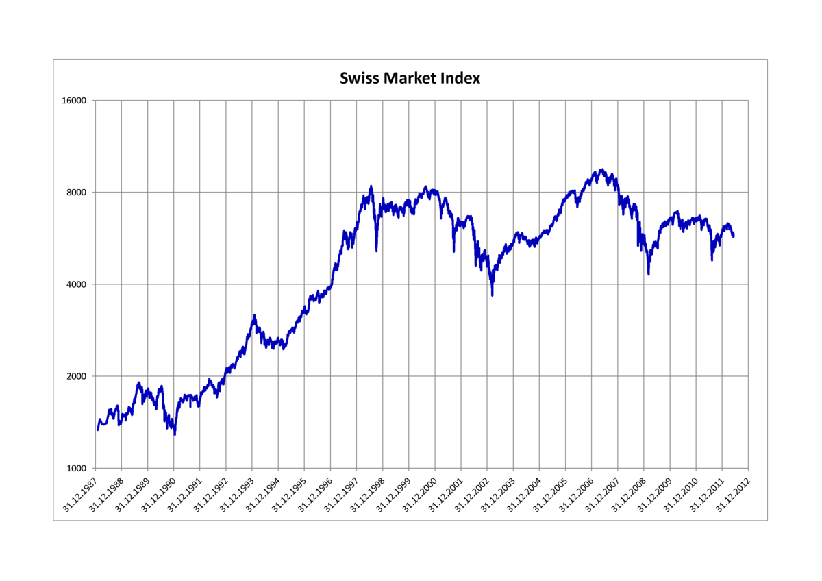 CAGR of the Stock Market