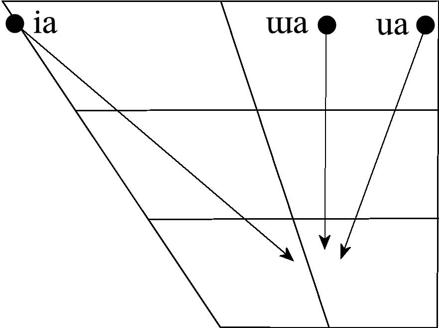 Thai vowel chart (diphthongs)