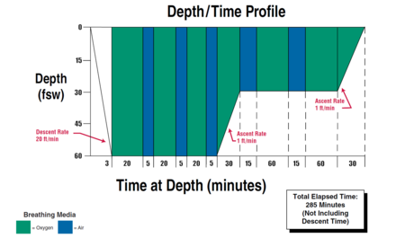Graphic format of US Navy Treatment Table 6 showing time at depth and the breathing gases to be used during each interval, and descent and ascent rates.