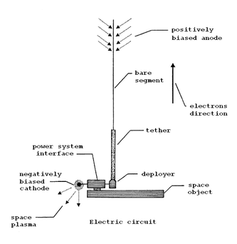 Electrodynamic tether - Wikipedia