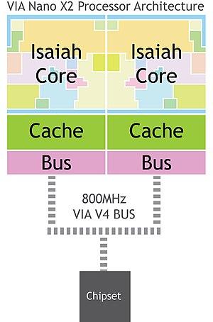 VIA Nano - Nano X2 microarchitecture.