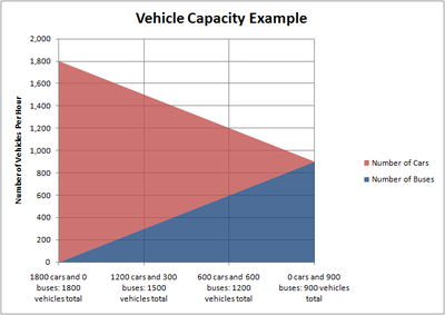 Car and bus capacity per hour
