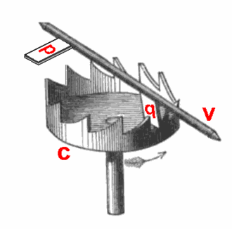 Escapement - Verge escapement showing (c) crown wheel, (v) verge rod, (p,q) pallets. Orientation is shown for use with a pendulum.  When used with a foliot, the wheel and rod are vertical.