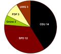 Versmold Kommunalwahl 2004.png