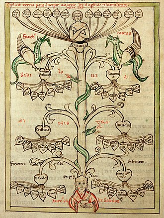 Tree of virtues and tree of vices - Image: Vices Speculum Virginum W72 25v