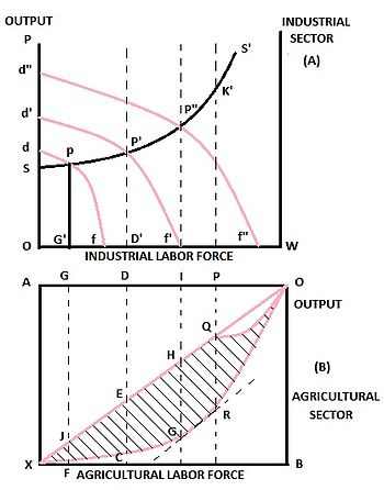 fei ranis theory Fei-ranis model of economic growth definition - the fei–ranis model of economic growth is a dualism model in developmental economics or welfare economics that has.