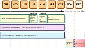 Suggested workshopping and implementation timeline for working group recommendations