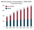 World-energy-consumption--projections-USDOE-IEA-2011.png