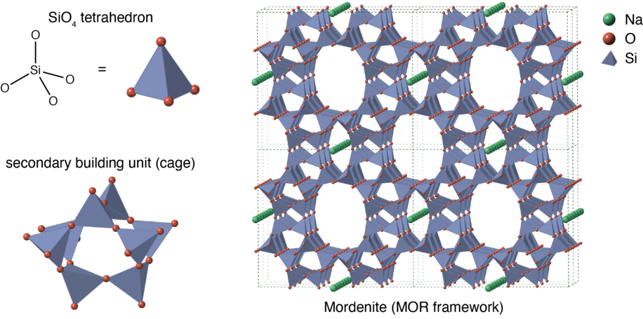 Microscopic structure of a zeolite (mordenite) framework, assembled from SiO 4 {\displaystyle {\ce {SiO_4}}} tetrahedra. Sodium is present as an extra-framework cation (in green). Zeolite structure as an assembly of tetrahedra.png