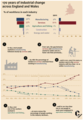 170 years of industry history from office for national statistics.png