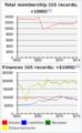 AFL–CIO 2000-2014 membership and finances graph screenshot.png
