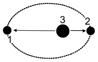 Apse line - The line of apsides of an ellipse connects point 1 and 2 (major axis).