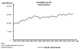 Crime in Sweden