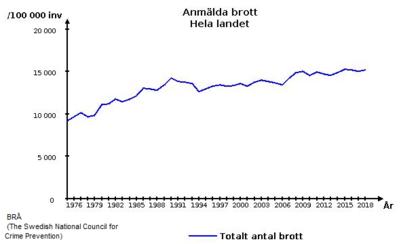 Crime in Sweden - Wikipedia