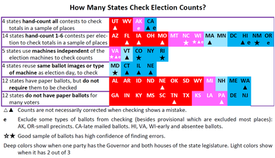 Election audit - Wikipedia