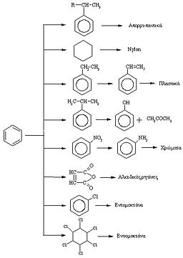 Benzene products