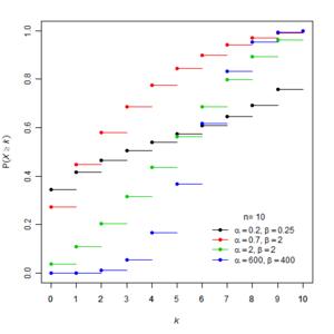 Beta-binomial distribution - Cumulative probability distribution function for the beta-binomial distribution