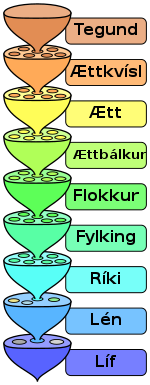 Biological classification L Pengo Icelandic.svg