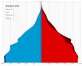 Botswana single age population pyramid 2020.png