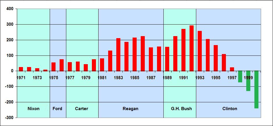 Budget Deficit 1971 to 2001